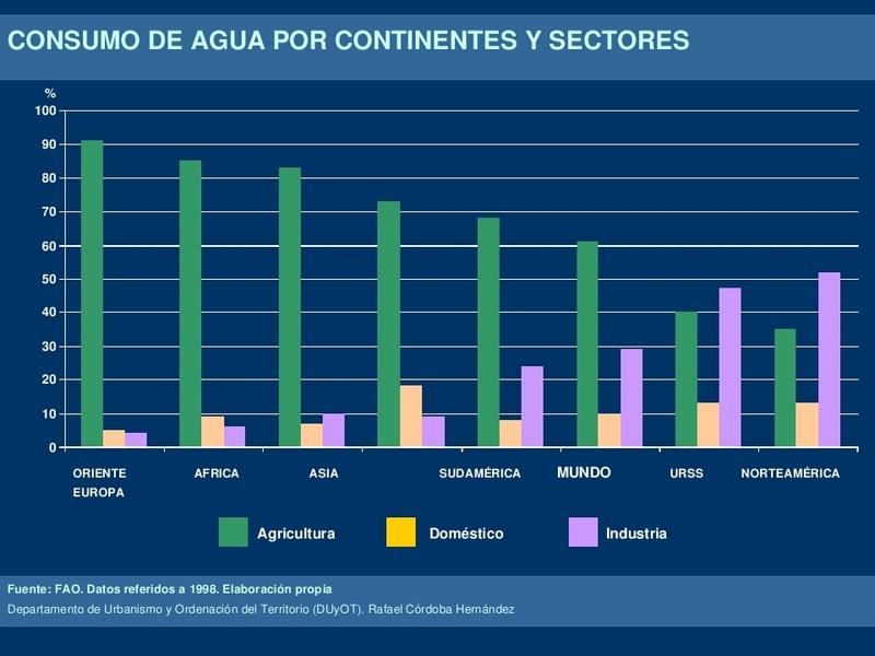 Consumo de agua por continentes y sectores