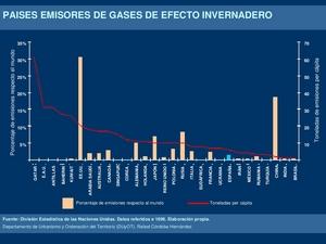 Países emisores de gases de efecto invernadero