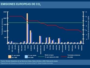 Emisiones europeas de {\COdos}