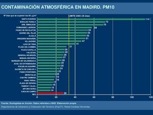 Contaminación atmosférica en Madrid. PM10