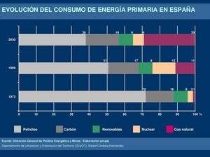 Evolución del consumo de energía primaria en España