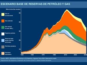 Escenario base de reservas de petróleo y gas